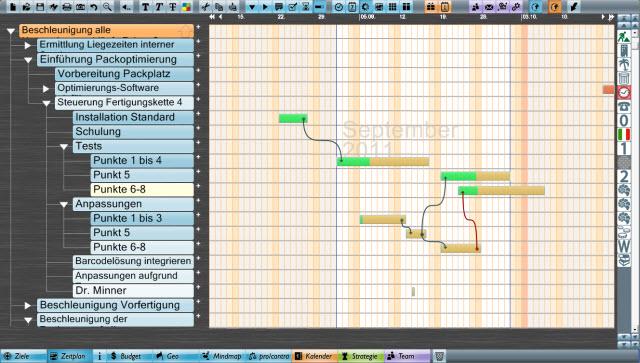 Projektmanagement Zeitplan