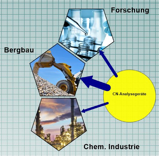meineZIELE - block diagram