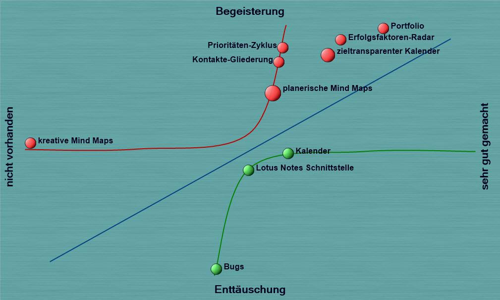 Kano-Diagramme zur strategisch optimalen Produktentwicklung nutzen
